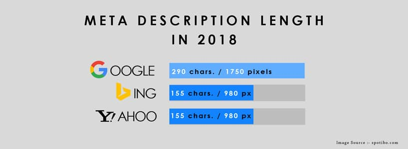 Google Increases Meta Description Length: Here What It Means For SEO Experts
