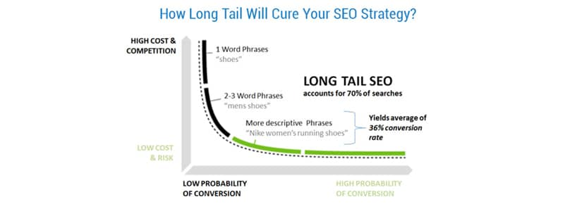 How Long Tail Will Cure Your SEO Strategy?