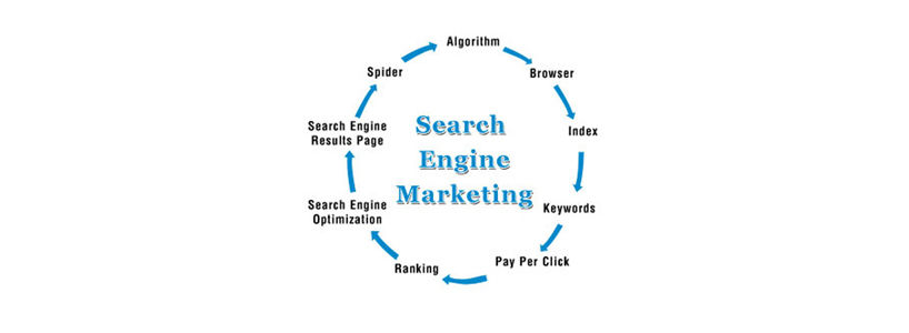 Search Engine Marketing: The Basic Concepts, Key Terms and Glossary